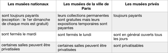 """French museums"""